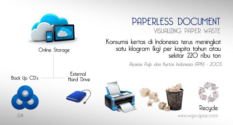 Paperless document